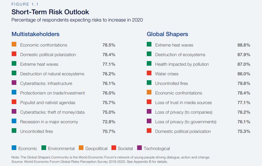 Short term risks